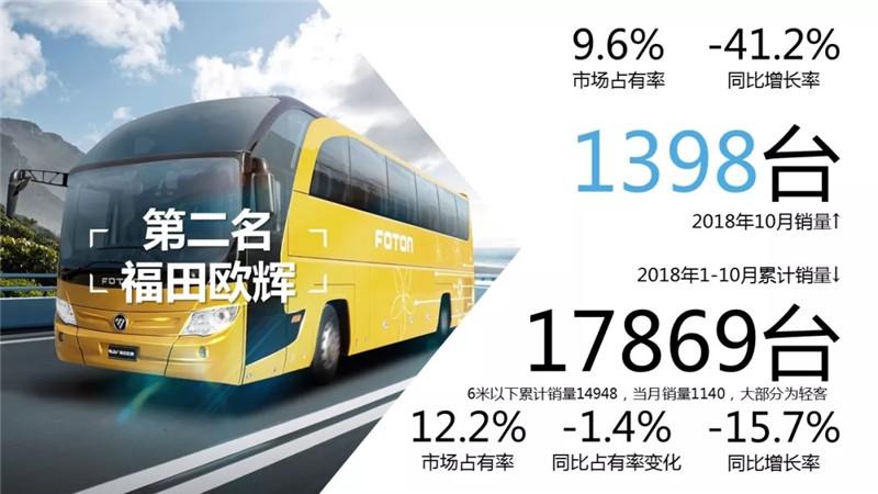 1-10月客车市场销量TOP10 (11)