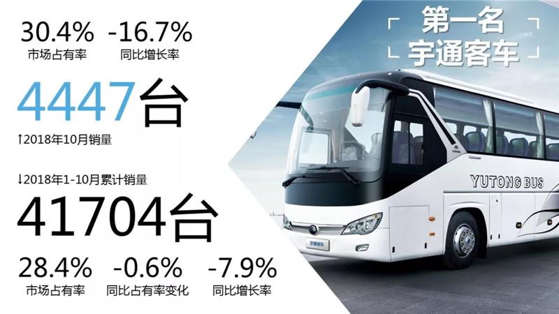 1-10月客车市场销量TOP10 (12)