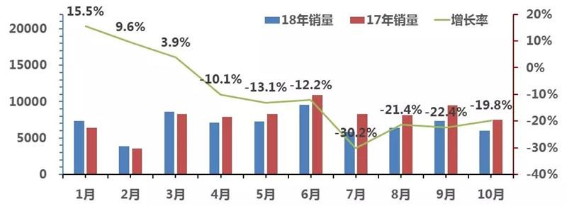 2018客车1-10月走势图 (4)