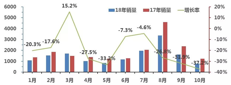 2018客车1-10月走势图 (6)