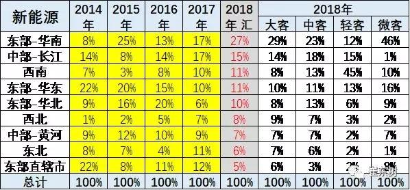 2018年1-10月新能源客车分析 (6)