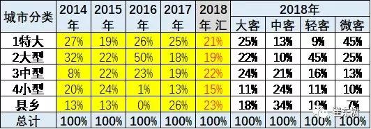 2018年1-10月新能源客车分析 (5)