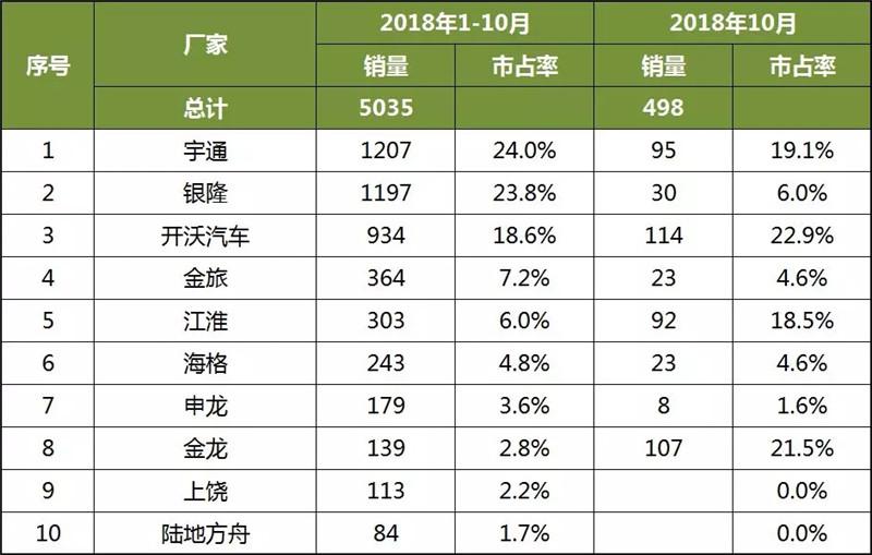 2018年1-10月中国客车企业新能源客车销量分析 (5)