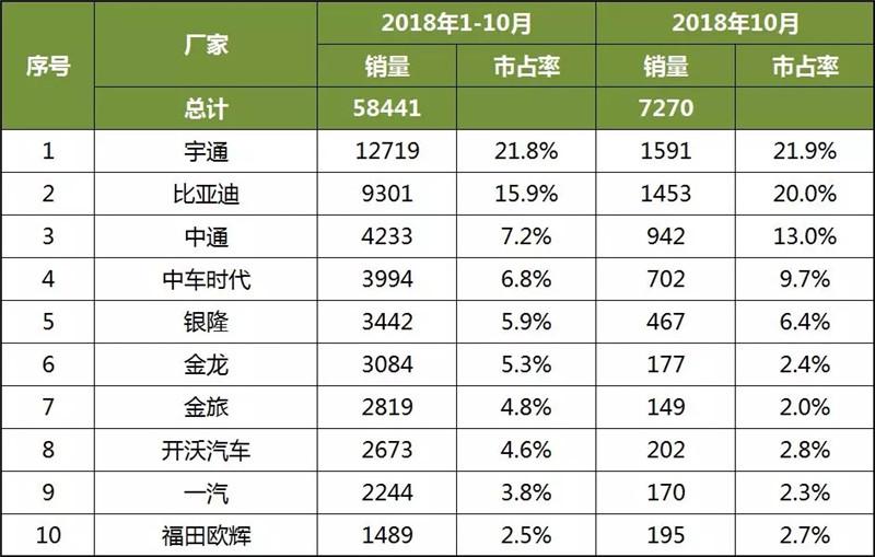 2018年1-10月中国客车企业新能源客车销量分析 (4)