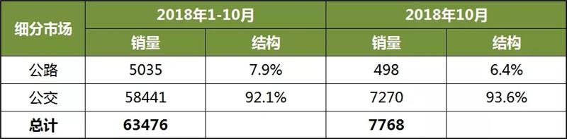2018年1-10月中国客车企业新能源客车销量分析 (1)
