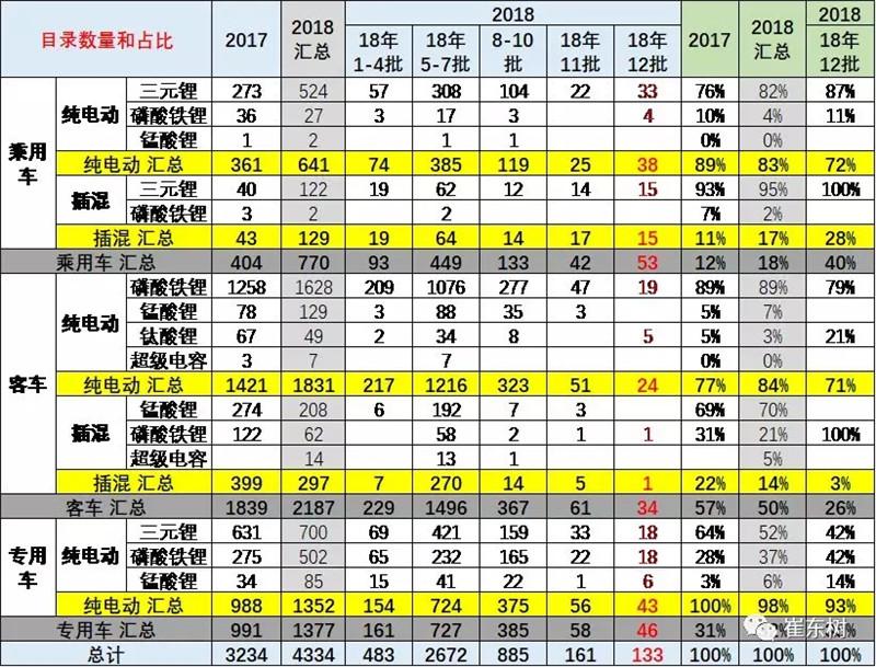 2018年第12批新能源车目录分析 (4)