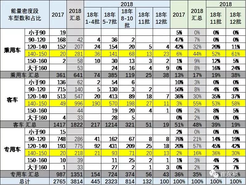 2018年第12批新能源车目录分析 (5)