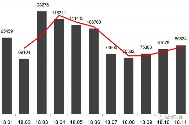 2018年11月中国重卡市场及主要企业销量分析 (1)