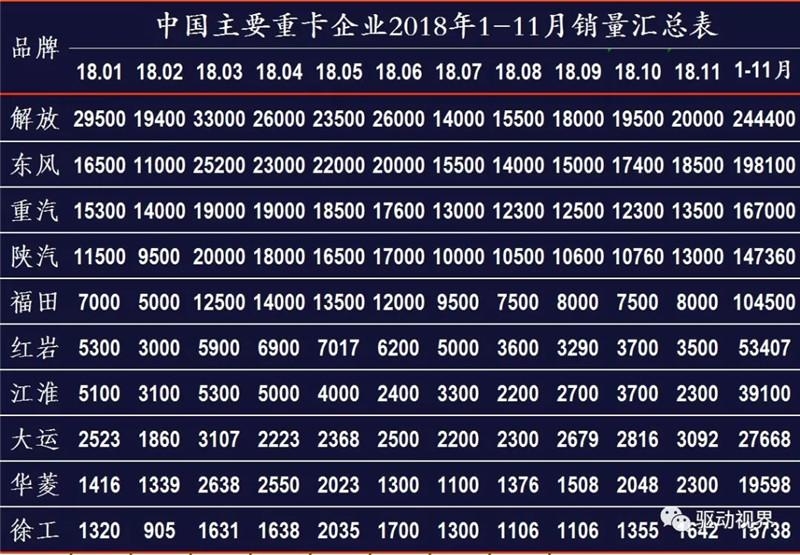 2018年11月中国重卡市场及主要企业销量分析 (2)