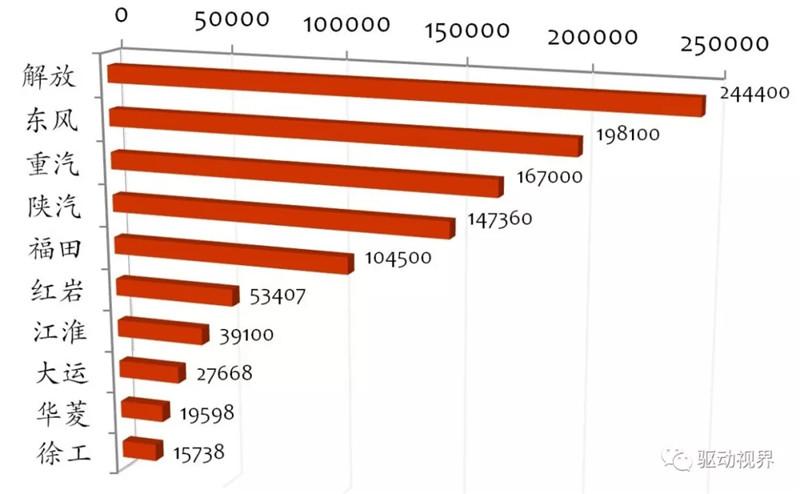 2018年11月中国重卡市场及主要企业销量分析 (5)