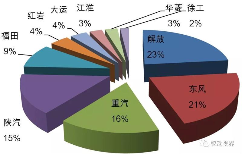 2018年11月中国重卡市场及主要企业销量分析 (4)