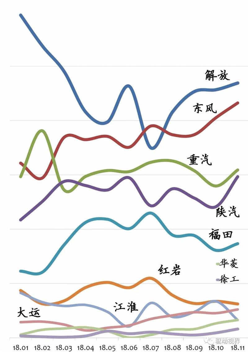 2018年11月中国重卡市场及主要企业销量分析 (7)