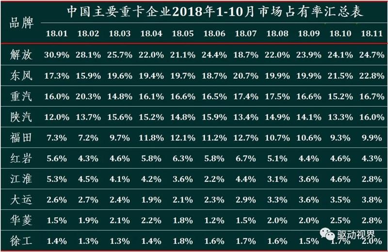 2018年11月中国重卡市场及主要企业销量分析 (6)