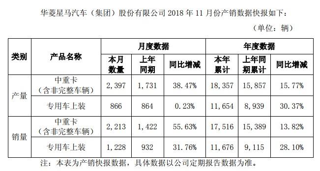 华菱11月中重卡销量同比增55%