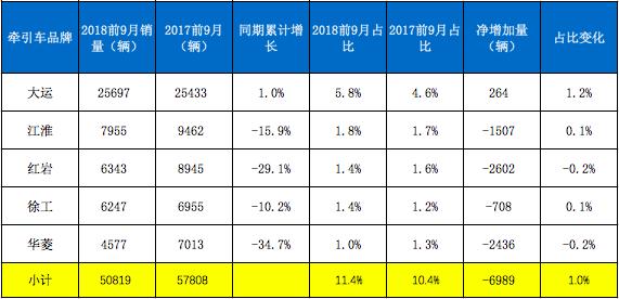 11月牵引涨22% (4)