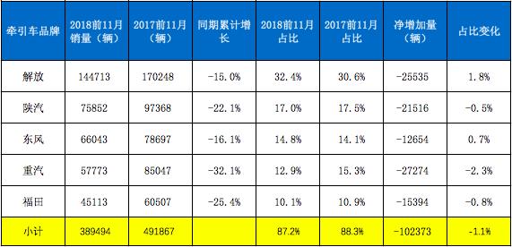 11月牵引涨22% (2)