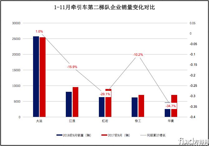 11月牵引涨22% (3)