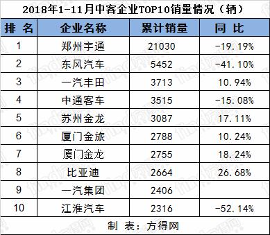 11月客车排名 (4)