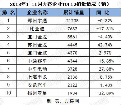 11月客车排名 (2)