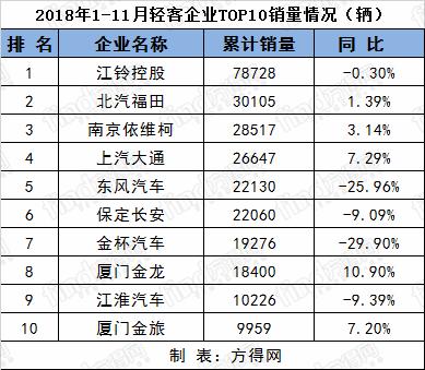 11月客车排名 (6)