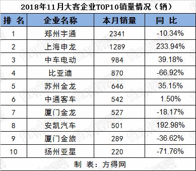 11月客车排名 (1)