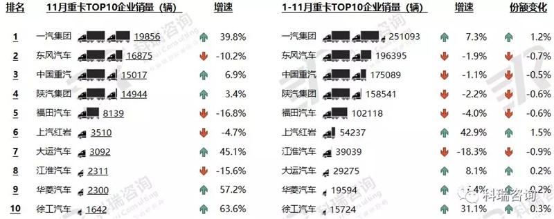 2018年11月卡车市场销量分析 (2)