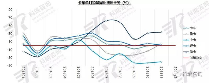 2018年11月卡车市场销量分析 (1)