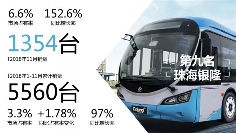 2018年1-11月客车 (3)