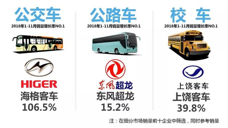 2018年1-11月客车 (1)