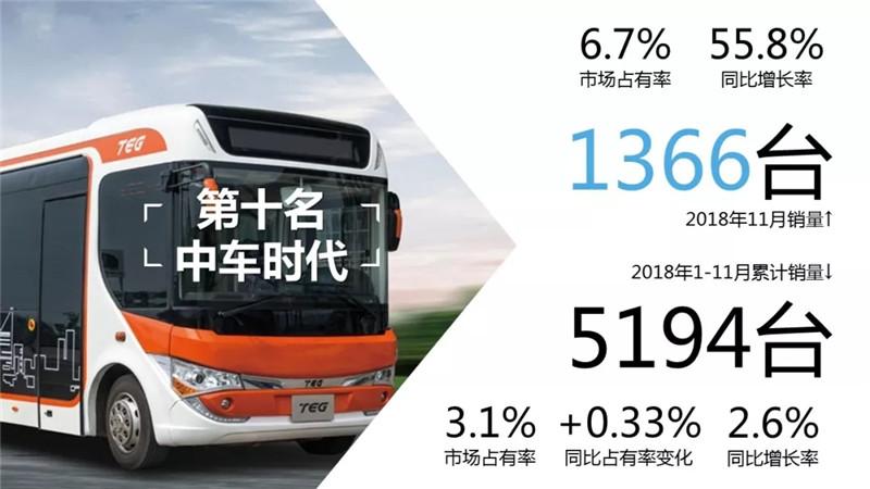 2018年1-11月客车 (2)