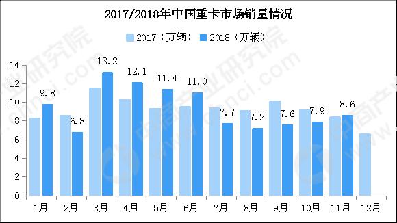 中国重型卡车市场预测 (1)