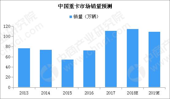 中国重型卡车市场预测 (2)