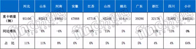 2018前10省占重卡销量64% (1)