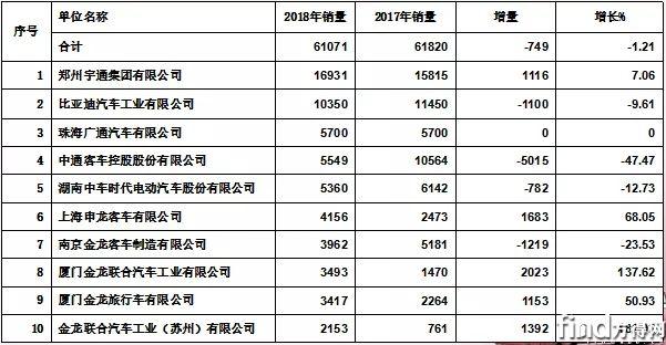 2019中国客车市场 (6)
