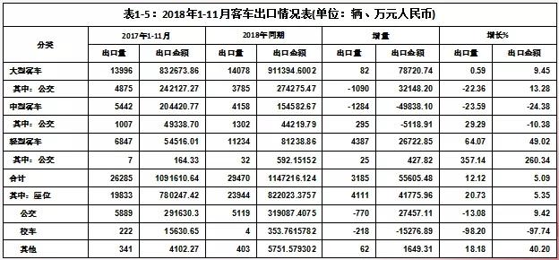 2019中国客车市场 (7)