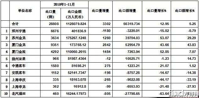 2019中国客车市场 (8)