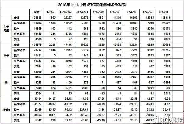 2019中国客车市场 (9)
