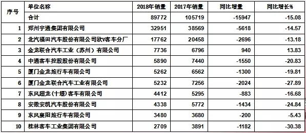 2019中国客车市场 (10)