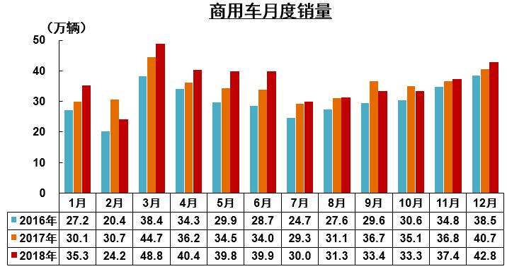 2018年商用车企销量前十五公布 (1)
