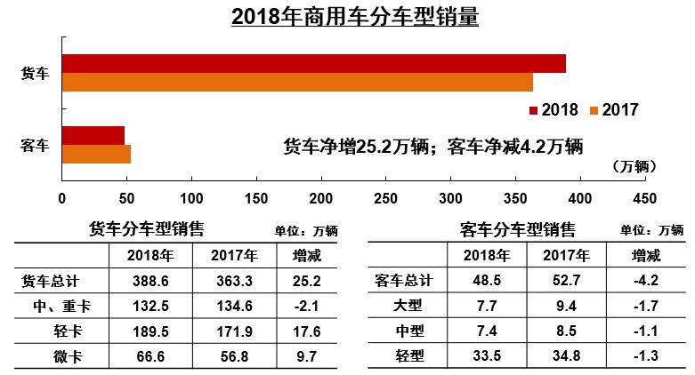 2018年商用车企销量前十五公布 (3)
