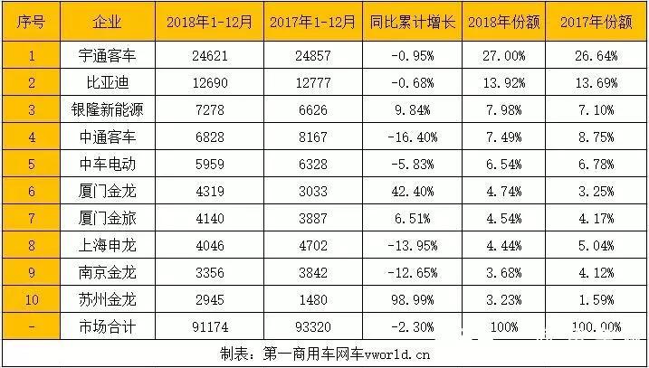 2018新能源客车 (1)