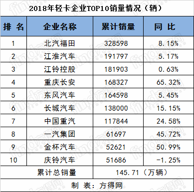 2018销量排名 (2)