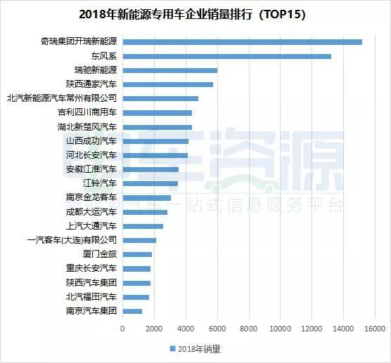 2018年新能源专用车 (3)