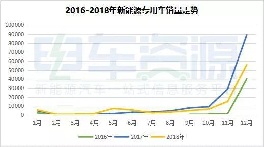 2018年新能源专用车 (1)