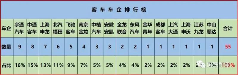 燃料电池客车TOP10企业