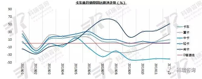 2018年12月卡车市场销量分析 (1)