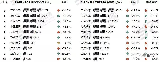 2018年12月卡车市场销量分析 (3)