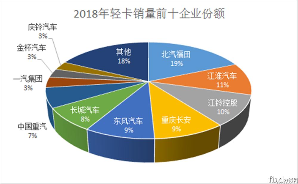前十企业9增1降 最高涨幅65%4