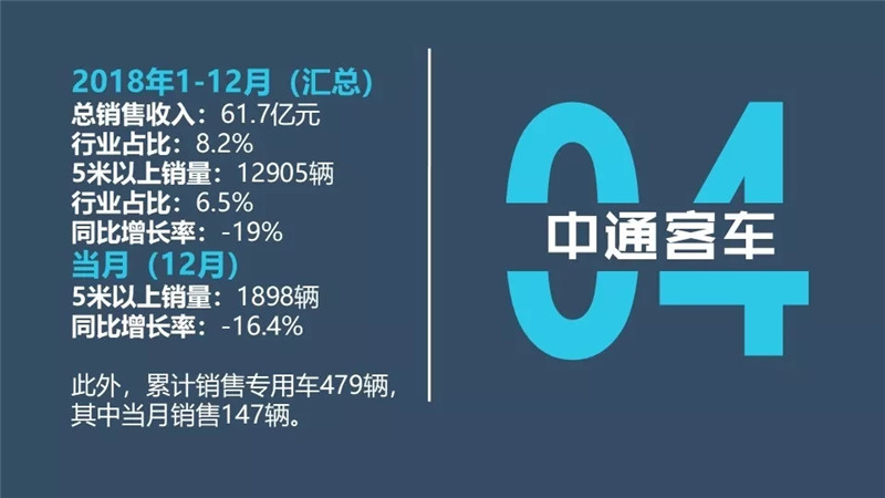 中国客车企业2018 (10)