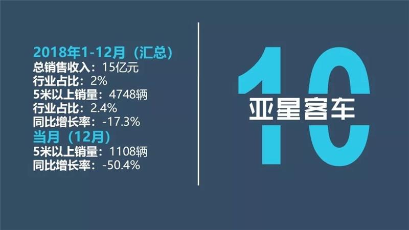 中国客车企业2018 (16)